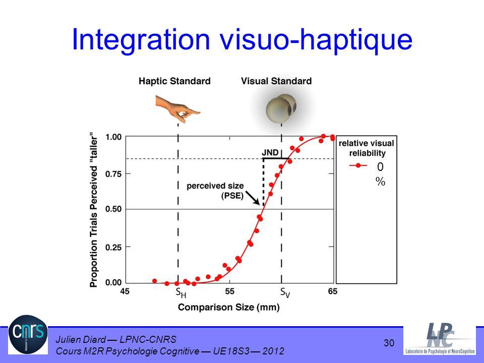 Julien Diard LPNC-CNRS Cours M2R Psychologie Cognitive UE18S3 2012 Integration visuo-haptique 0%0% 30