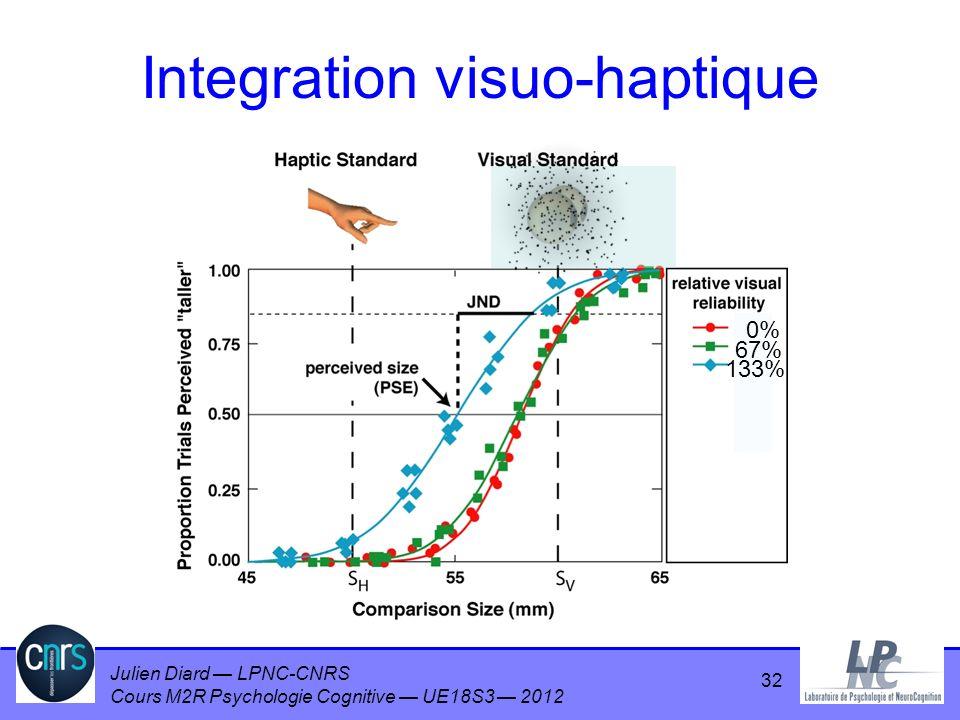 Julien Diard LPNC-CNRS Cours M2R Psychologie Cognitive UE18S3 2012 0% 67% 133% Integration visuo-haptique 32