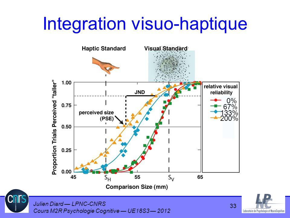 Julien Diard LPNC-CNRS Cours M2R Psychologie Cognitive UE18S3 2012 0% 67% 133% 200% Integration visuo-haptique 33