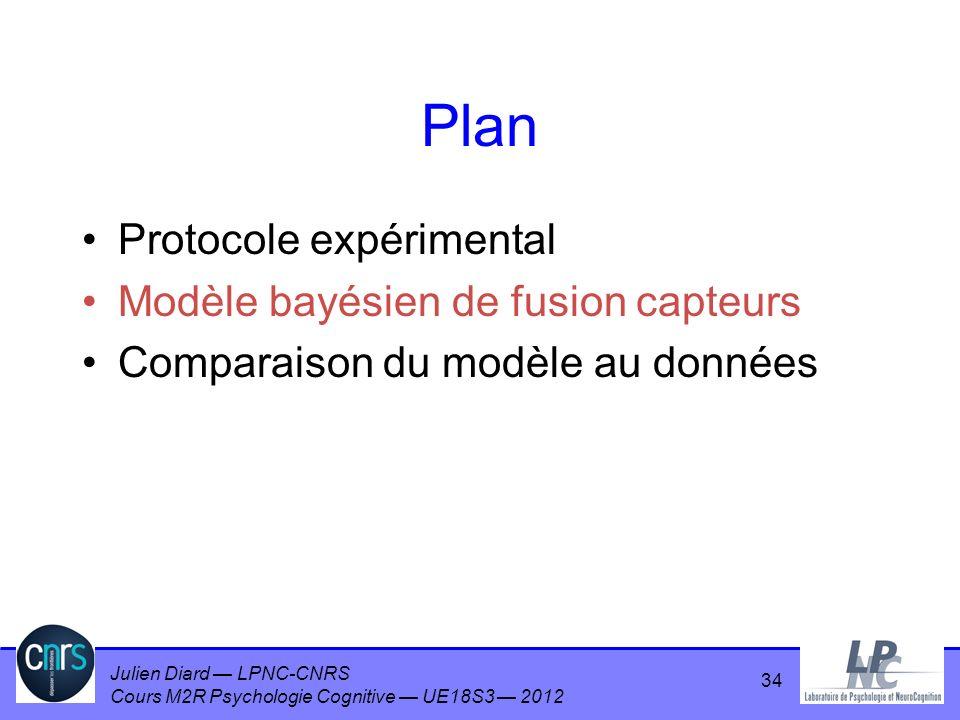 Julien Diard LPNC-CNRS Cours M2R Psychologie Cognitive UE18S3 2012 Plan Protocole expérimental Modèle bayésien de fusion capteurs Comparaison du modèl