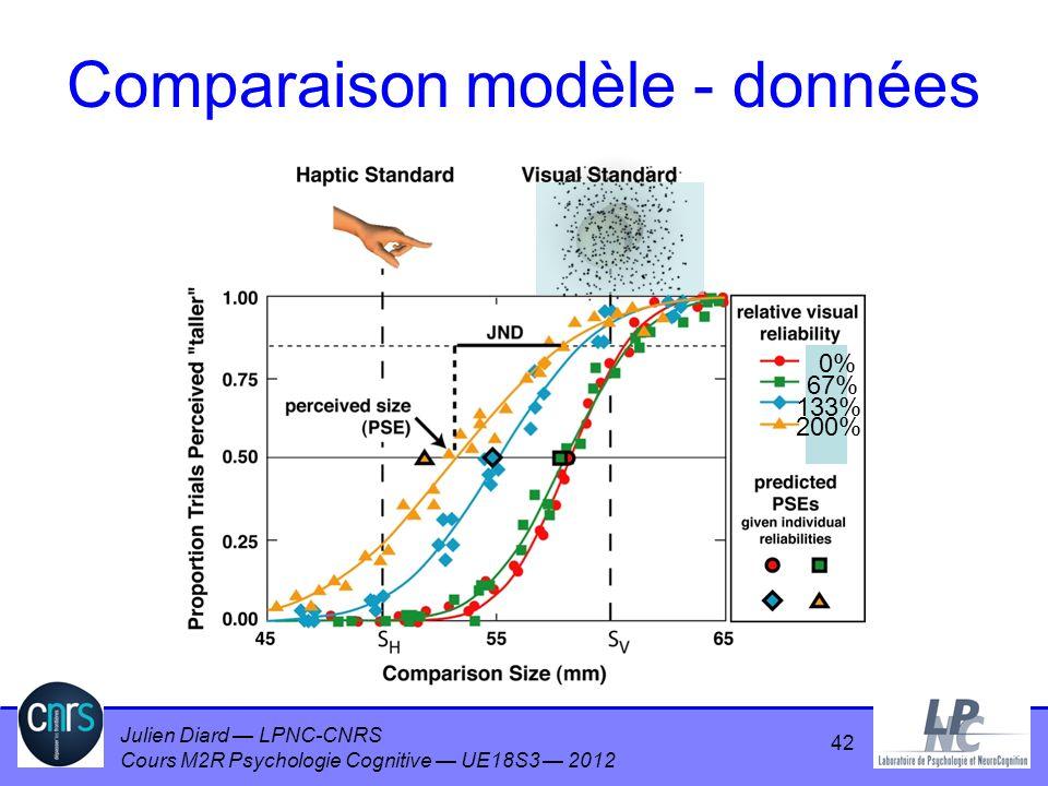 Julien Diard LPNC-CNRS Cours M2R Psychologie Cognitive UE18S3 2012 0% 67% 133% 200% Comparaison modèle - données 42
