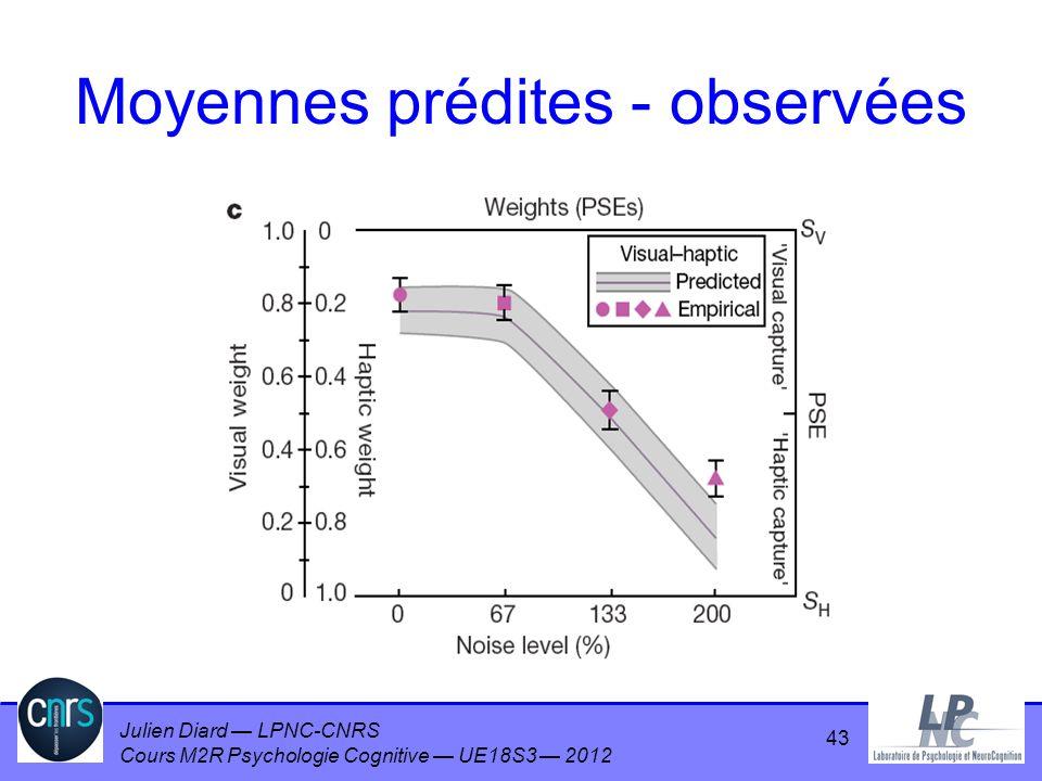 Julien Diard LPNC-CNRS Cours M2R Psychologie Cognitive UE18S3 2012 43 Moyennes prédites - observées