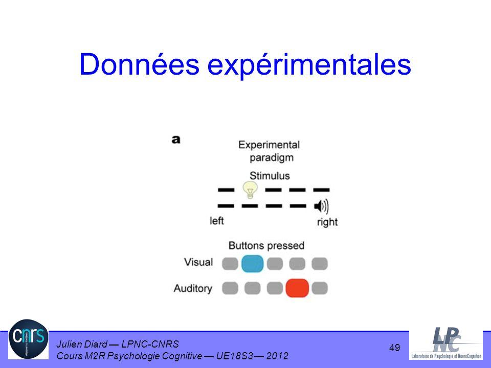 Julien Diard LPNC-CNRS Cours M2R Psychologie Cognitive UE18S3 2012 Données expérimentales 49