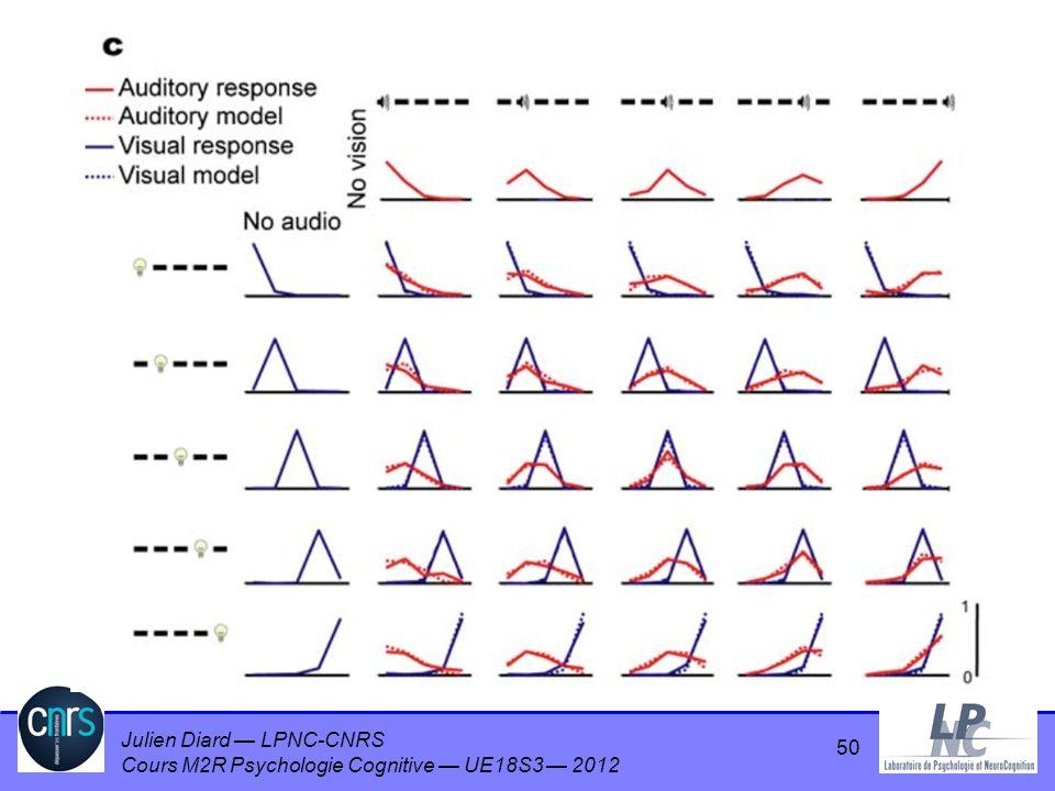 Julien Diard LPNC-CNRS Cours M2R Psychologie Cognitive UE18S3 2012 50