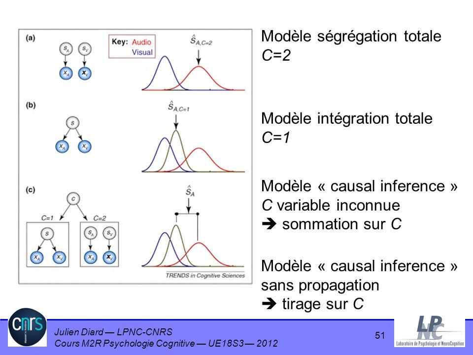 Julien Diard LPNC-CNRS Cours M2R Psychologie Cognitive UE18S3 2012 51 Modèle ségrégation totale C=2 Modèle intégration totale C=1 Modèle « causal infe