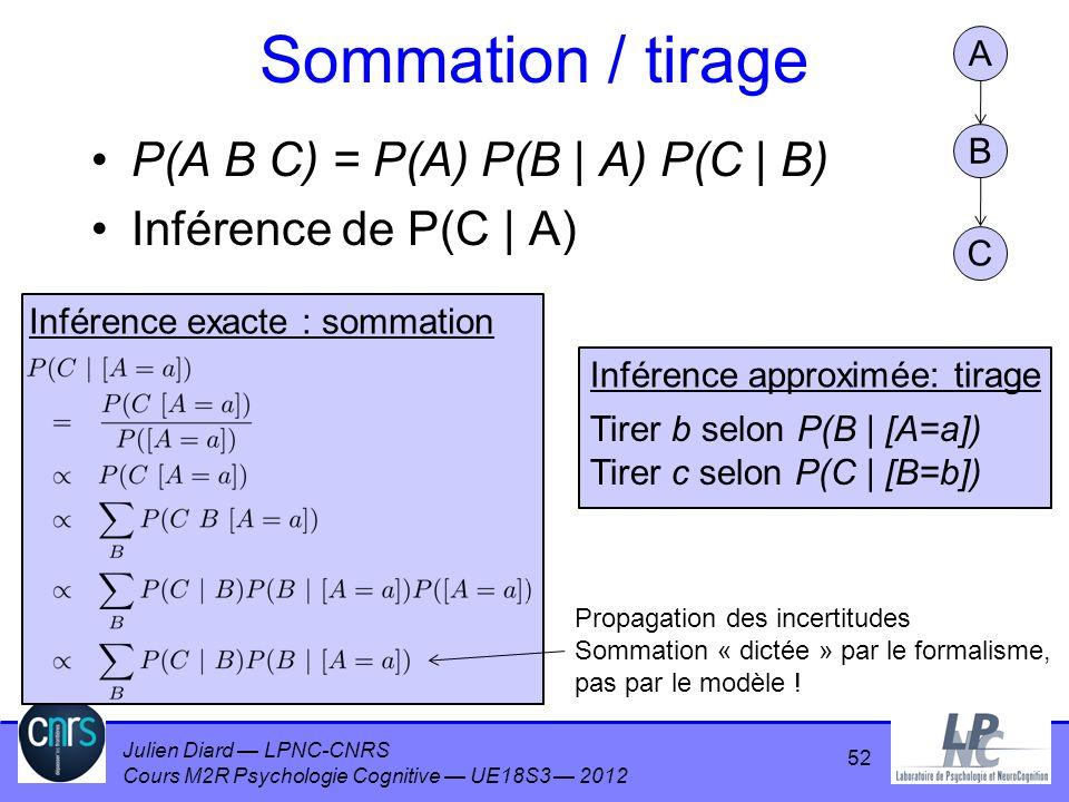 Julien Diard LPNC-CNRS Cours M2R Psychologie Cognitive UE18S3 2012 Sommation / tirage P(A B C) = P(A) P(B | A) P(C | B) Inférence de P(C | A) 52 A B C
