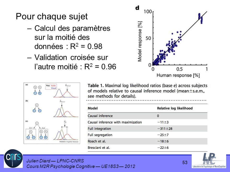 Julien Diard LPNC-CNRS Cours M2R Psychologie Cognitive UE18S3 2012 Pour chaque sujet –Calcul des paramètres sur la moitié des données : R 2 = 0.98 –Va