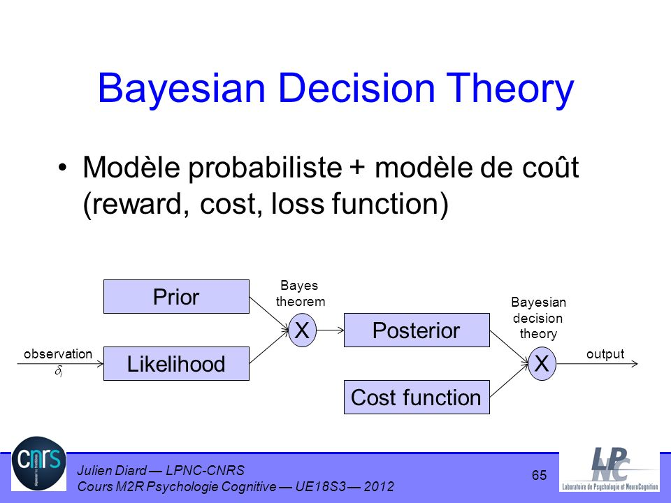 Julien Diard LPNC-CNRS Cours M2R Psychologie Cognitive UE18S3 2012 Bayesian Decision Theory Modèle probabiliste + modèle de coût (reward, cost, loss f