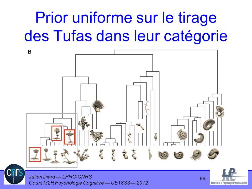 Julien Diard LPNC-CNRS Cours M2R Psychologie Cognitive UE18S3 2012 Prior uniforme sur le tirage des Tufas dans leur catégorie 69
