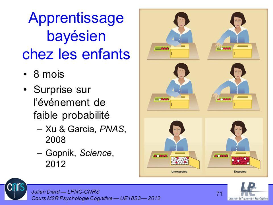Julien Diard LPNC-CNRS Cours M2R Psychologie Cognitive UE18S3 2012 Apprentissage bayésien chez les enfants 8 mois Surprise sur lévénement de faible pr