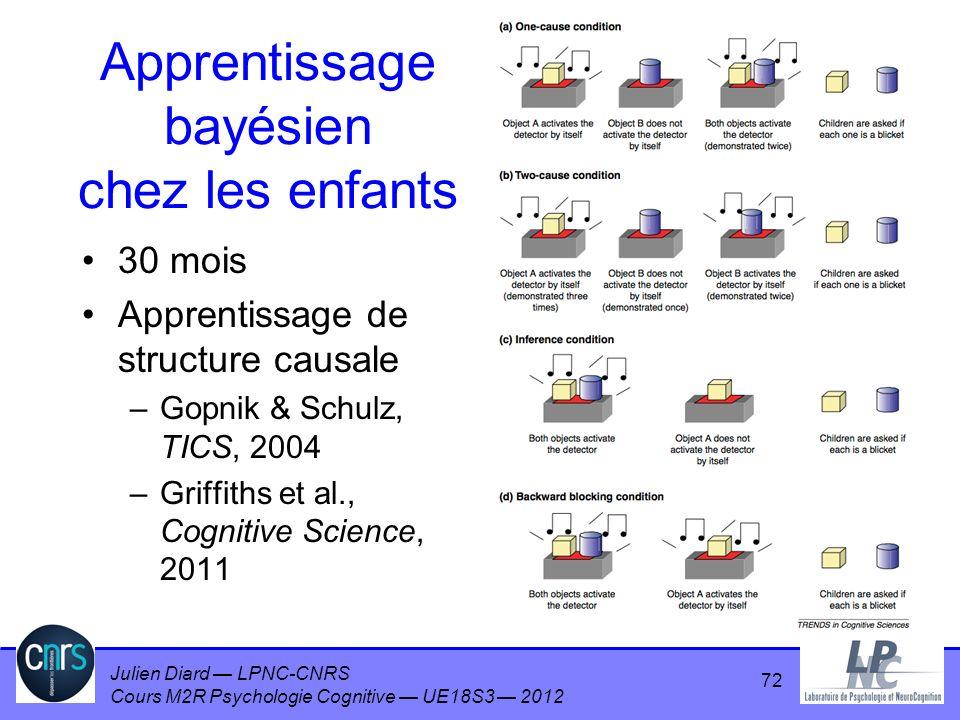 Julien Diard LPNC-CNRS Cours M2R Psychologie Cognitive UE18S3 2012 Apprentissage bayésien chez les enfants 30 mois Apprentissage de structure causale