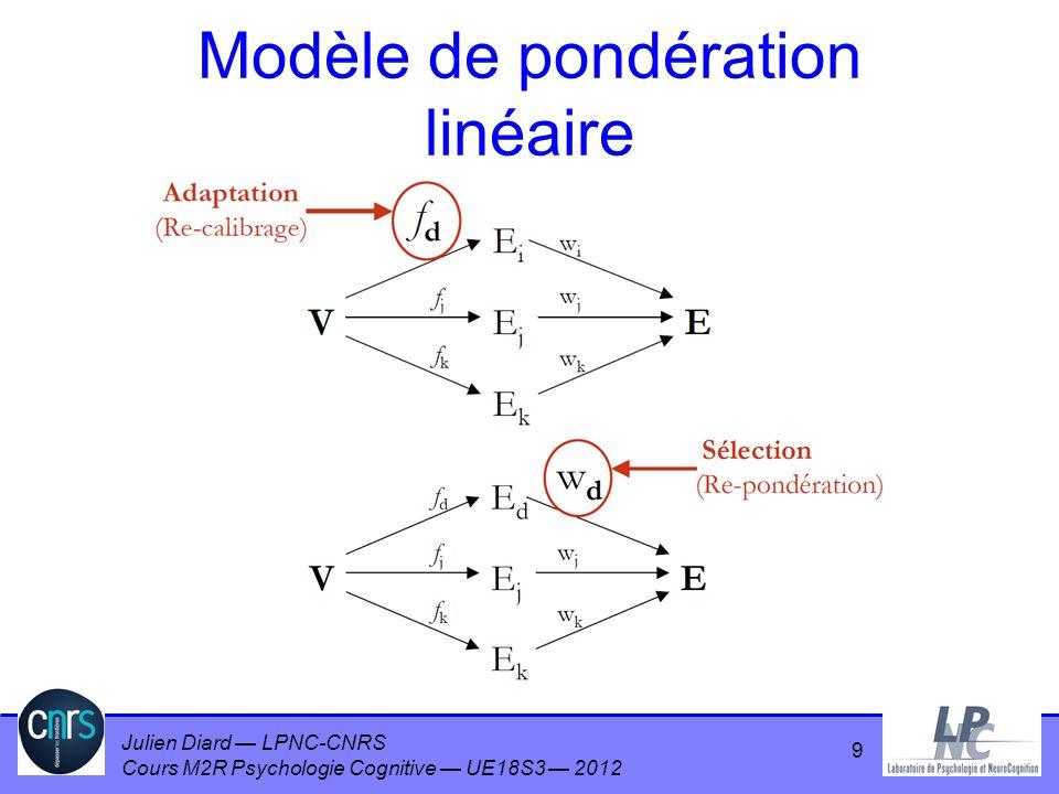 Julien Diard LPNC-CNRS Cours M2R Psychologie Cognitive UE18S3 2012 Modèle de pondération linéaire 9