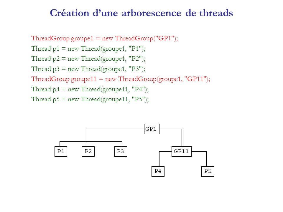 Création dune arborescence de threads ThreadGroup groupe1 = new ThreadGroup( GP1 ); Thread p1 = new Thread(groupe1, P1 ); Thread p2 = new Thread(groupe1, P2 ); Thread p3 = new Thread(groupe1, P3 ); ThreadGroup groupe11 = new ThreadGroup(groupe1, GP11 ); Thread p4 = new Thread(groupe11, P4 ); Thread p5 = new Thread(groupe11, P5 );