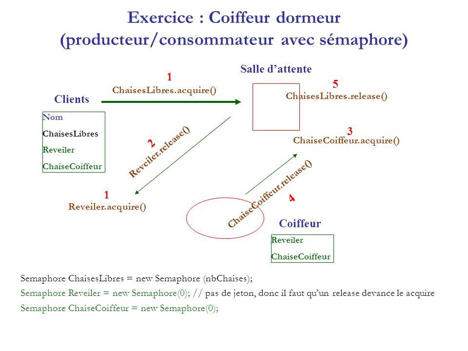 Exercice : Coiffeur dormeur (producteur/consommateur avec sémaphore) Semaphore ChaisesLibres = new Semaphore (nbChaises); Semaphore Reveiler = new Sem