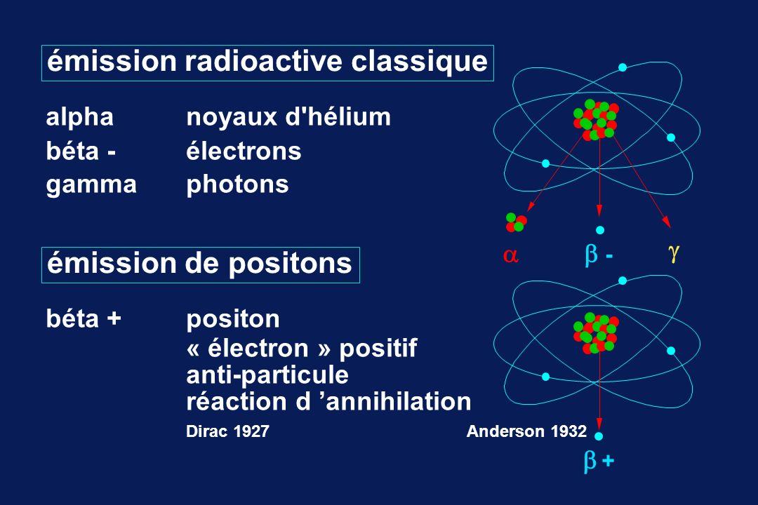 émission radioactive classique alphanoyaux d'hélium béta -électrons gammaphotons - émission de positons béta + positon « électron » positif anti-parti