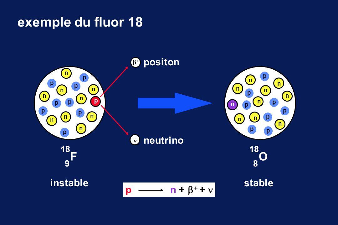 devenir du positon : réaction d annihilation e-e- libre parcours moyen 511 keV E = mc 2 180 °