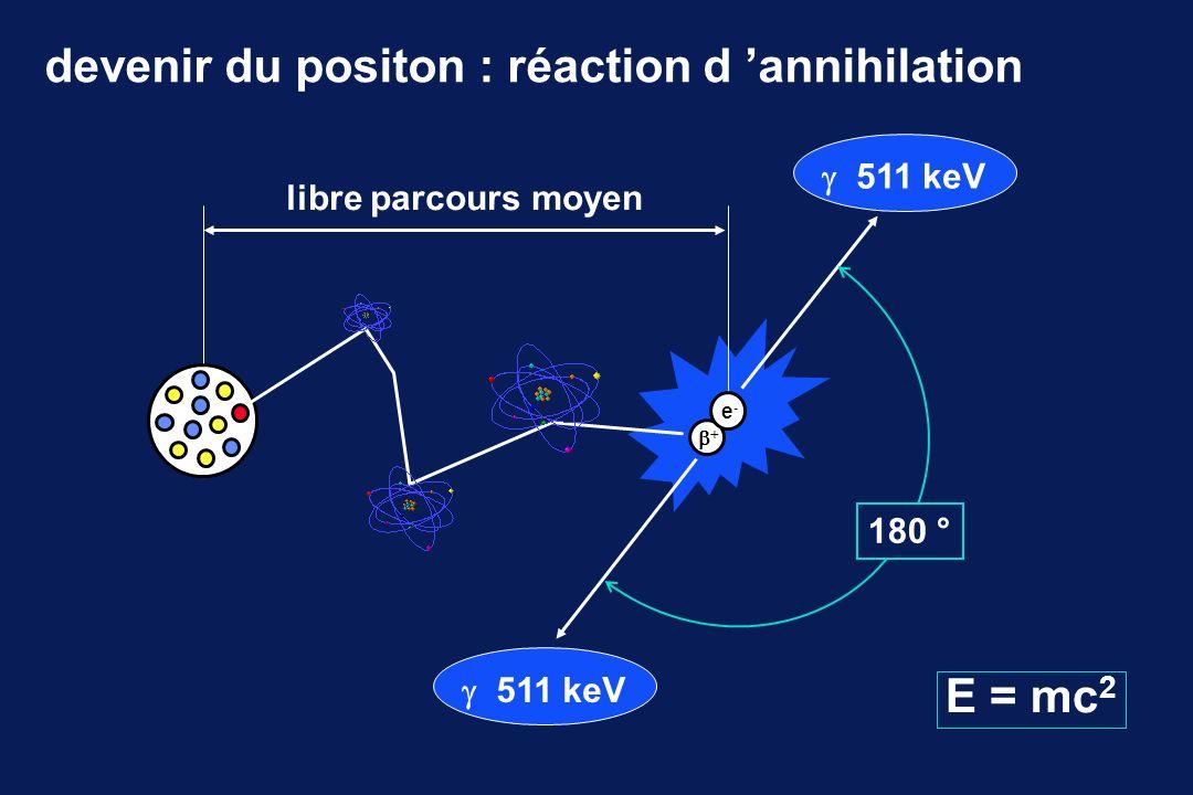 isotopepériodeE max + libre parcours moyen minuteskeV mm 11 C219604,1 13 N1012005,4 15 O217308,2 18 F1106302,6 différents émetteurs de positons lumière visible3 eV photons X130 keV photon 123 I160 keV photon annihilation511 keV