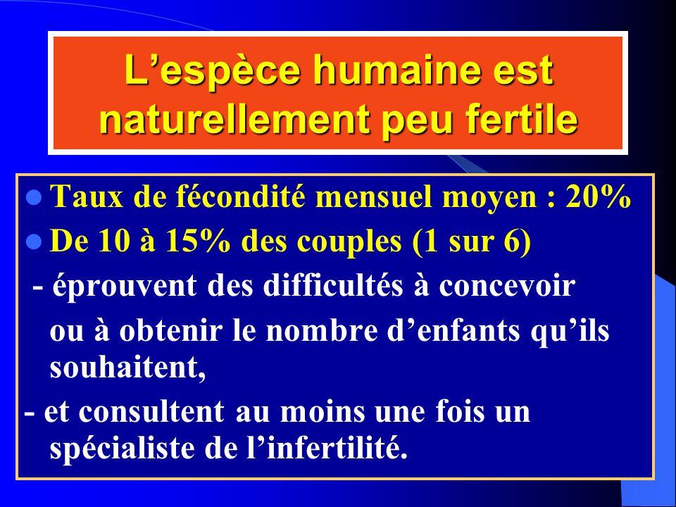 Lespèce humaine est naturellement peu fertile Taux de fécondité mensuel moyen : 20% De 10 à 15% des couples (1 sur 6) - éprouvent des difficultés à co