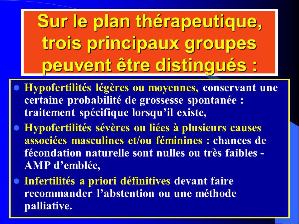 Sur le plan thérapeutique, trois principaux groupes peuvent être distingués : Hypofertilités légères ou moyennes, conservant une certaine probabilité