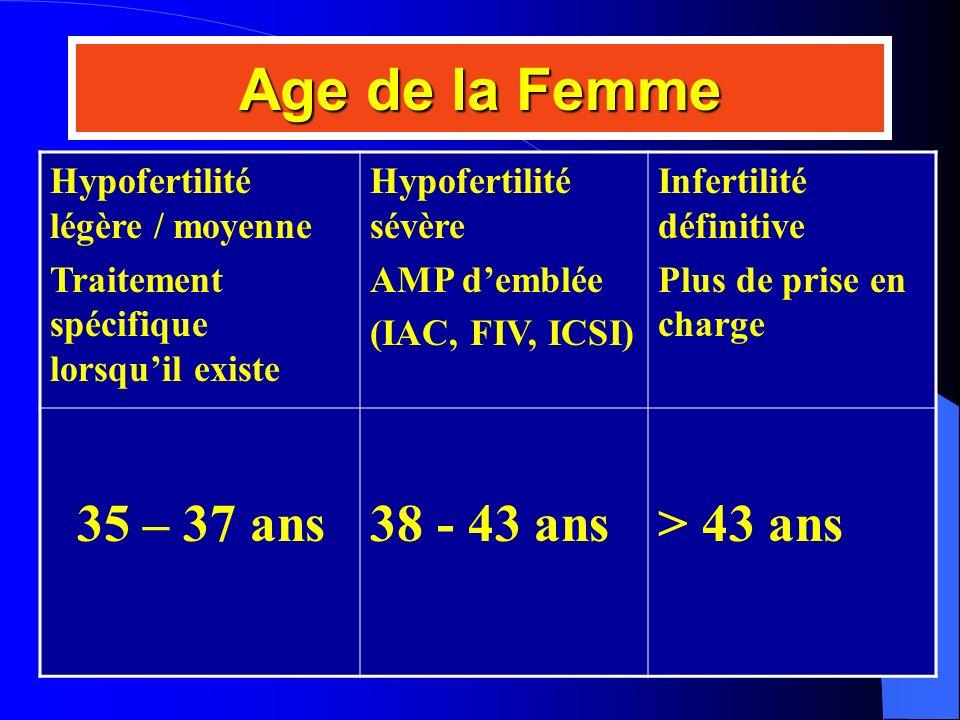 Age de la Femme Hypofertilité légère / moyenne Traitement spécifique lorsquil existe Hypofertilité sévère AMP demblée (IAC, FIV, ICSI) Infertilité déf