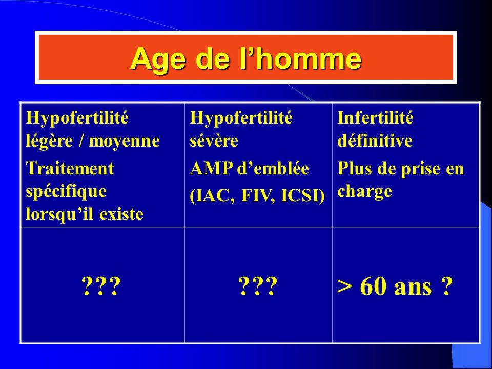 Age de lhomme Hypofertilité légère / moyenne Traitement spécifique lorsquil existe Hypofertilité sévère AMP demblée (IAC, FIV, ICSI) Infertilité défin