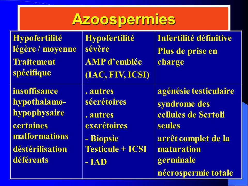 Azoospermies Hypofertilité légère / moyenne Traitement spécifique Hypofertilité sévère AMP demblée (IAC, FIV, ICSI) Infertilité définitive Plus de pri