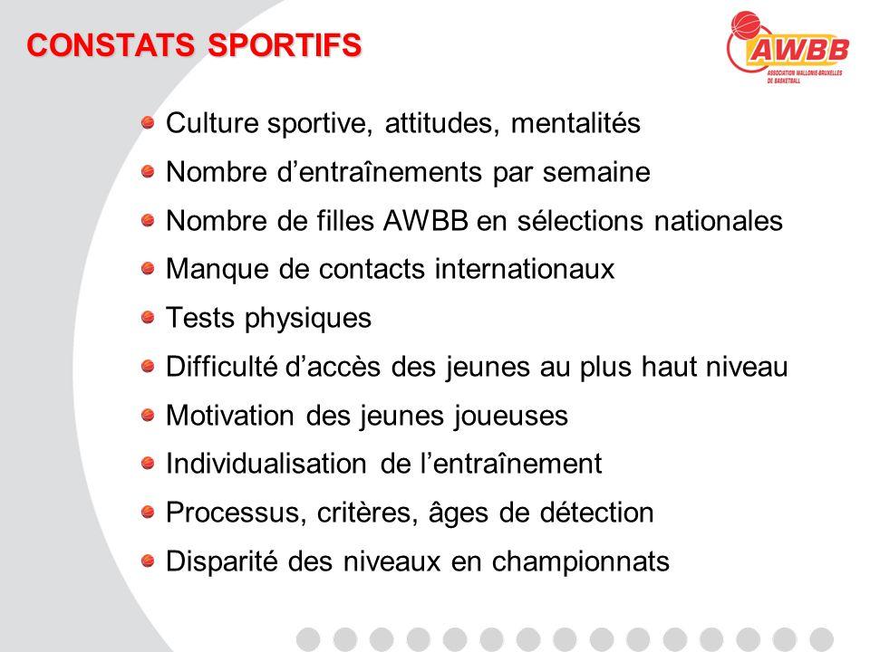 CONSTATS SPORTIFS Culture sportive, attitudes, mentalités Nombre dentraînements par semaine Nombre de filles AWBB en sélections nationales Manque de c