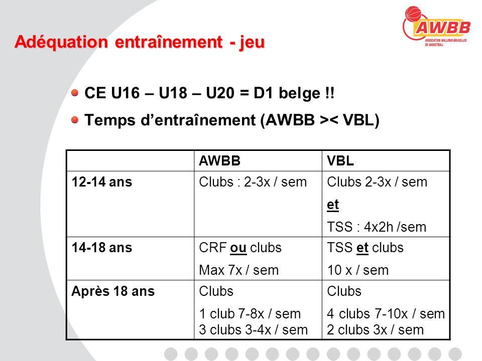 Adéquation entraînement - jeu CE U16 – U18 – U20 = D1 belge !! Temps dentraînement (AWBB >< VBL) AWBBVBL 12-14 ansClubs : 2-3x / semClubs 2-3x / sem e