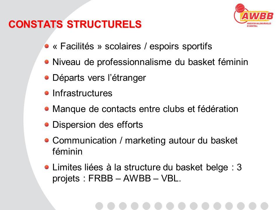 CONSTATS STRUCTURELS « Facilités » scolaires / espoirs sportifs Niveau de professionnalisme du basket féminin Départs vers létranger Infrastructures M