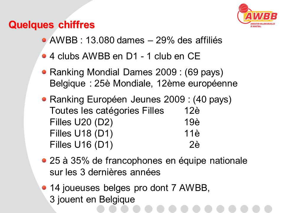 Quelques chiffres AWBB : 13.080 dames – 29% des affiliés 4 clubs AWBB en D1 - 1 club en CE Ranking Mondial Dames 2009 : (69 pays) Belgique : 25è Mondi
