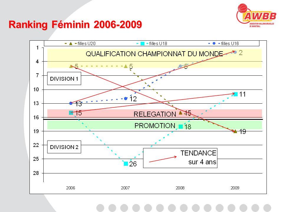 Ranking Féminin 2006-2009