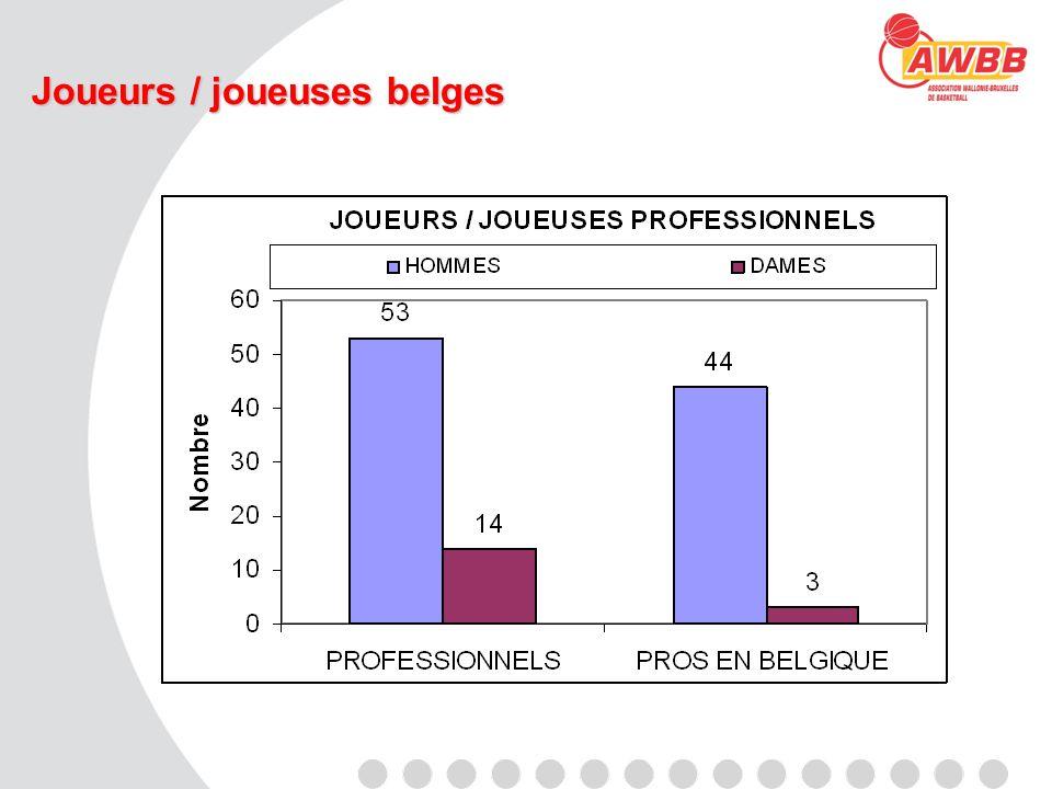 Joueurs / joueuses belges
