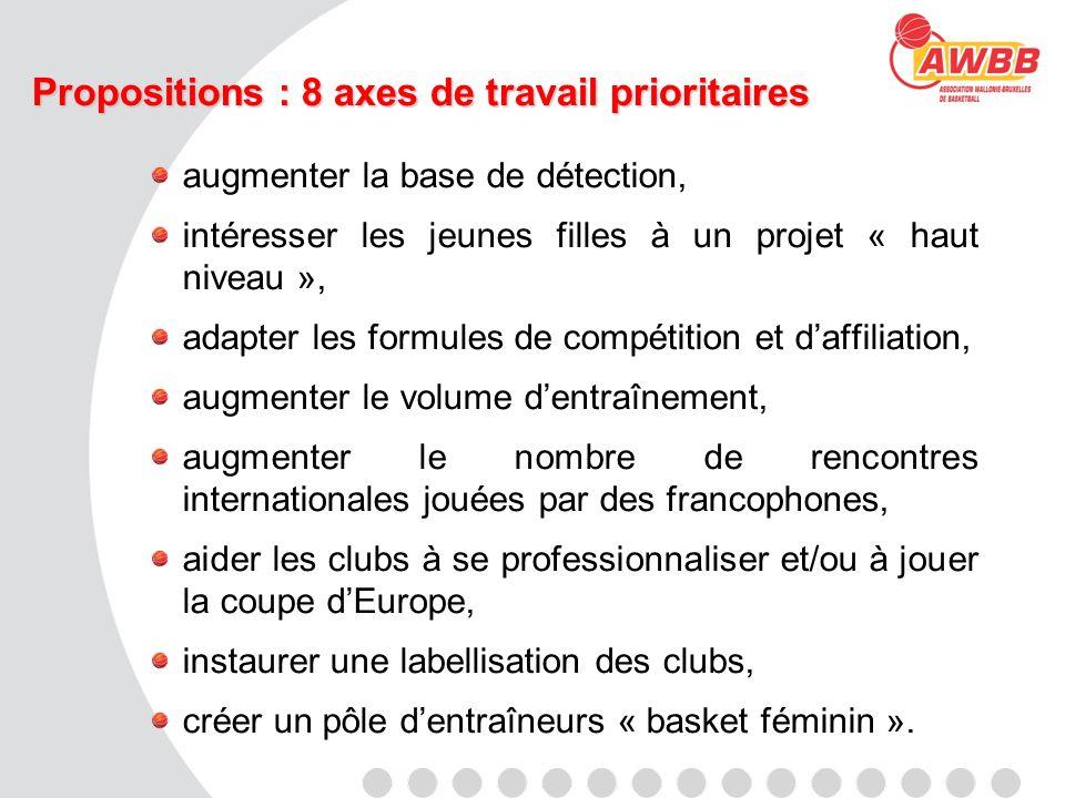 Propositions : 8 axes de travail prioritaires augmenter la base de détection, intéresser les jeunes filles à un projet « haut niveau », adapter les fo