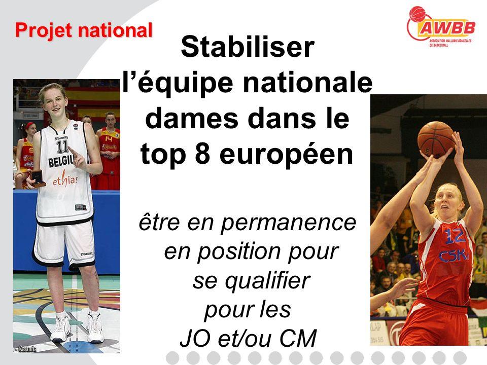 Projet national Stabiliser léquipe nationale dames dans le top 8 européen être en permanence en position pour se qualifier pour les JO et/ou CM