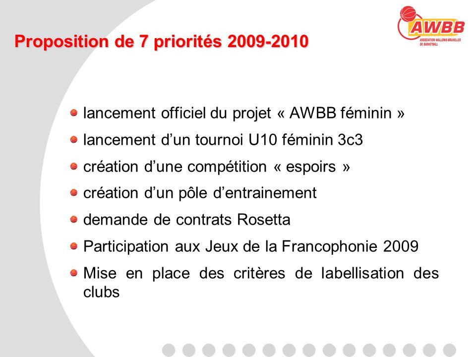 Proposition de 7 priorités 2009-2010 lancement officiel du projet « AWBB féminin » lancement dun tournoi U10 féminin 3c3 création dune compétition « e