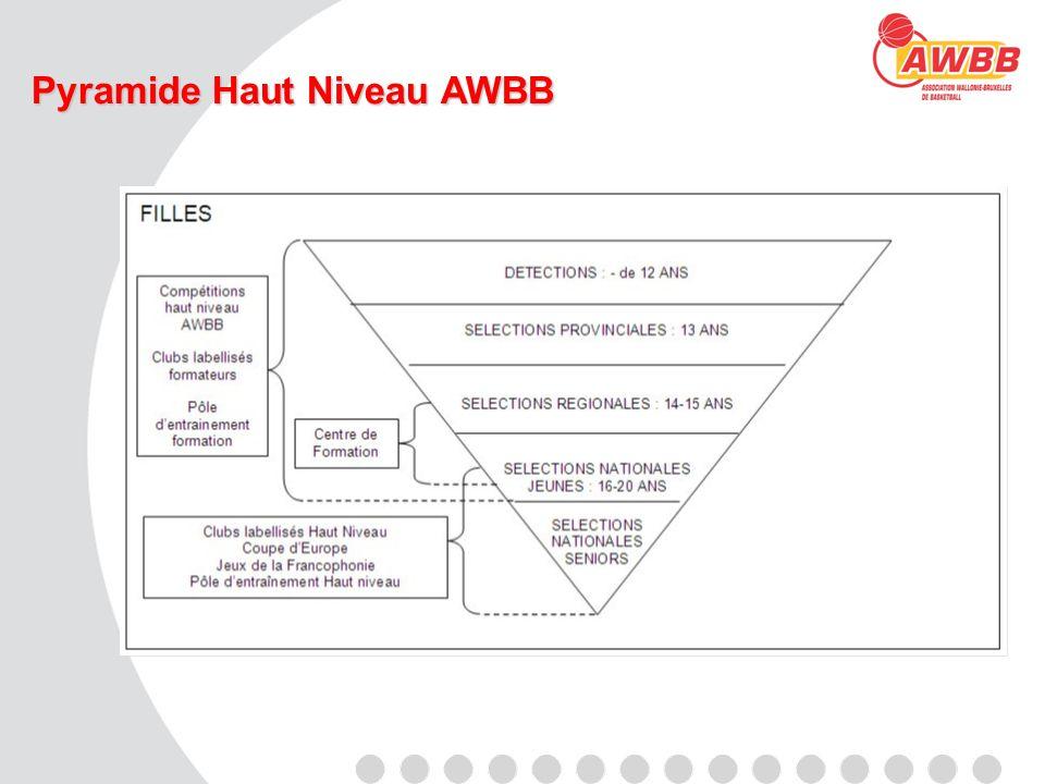 Pyramide Haut Niveau AWBB