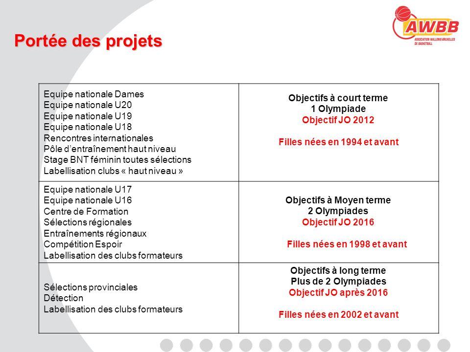 Portée des projets Equipe nationale Dames Equipe nationale U20 Equipe nationale U19 Equipe nationale U18 Rencontres internationales Pôle dentraînement