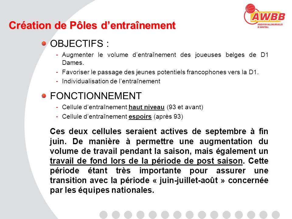 Création de Pôles dentraînement OBJECTIFS : -Augmenter le volume dentraînement des joueuses belges de D1 Dames. -Favoriser le passage des jeunes poten