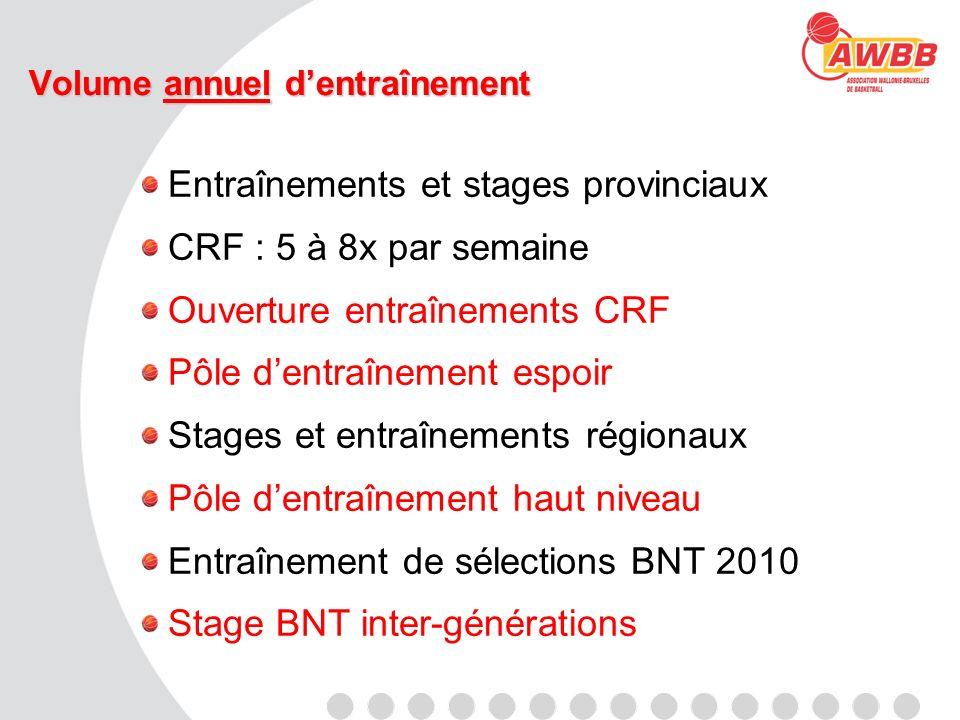 Volume annuel dentraînement Entraînements et stages provinciaux CRF : 5 à 8x par semaine Ouverture entraînements CRF Pôle dentraînement espoir Stages