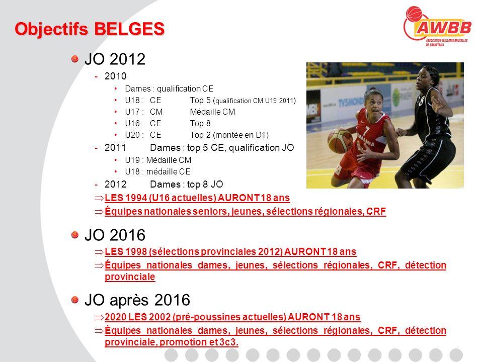 Objectifs BELGES JO 2012 -2010 Dames : qualification CE U18 :CETop 5 ( qualification CM U19 2011 ) U17 :CMMédaille CM U16 : CETop 8 U20 :CE Top 2 (mon