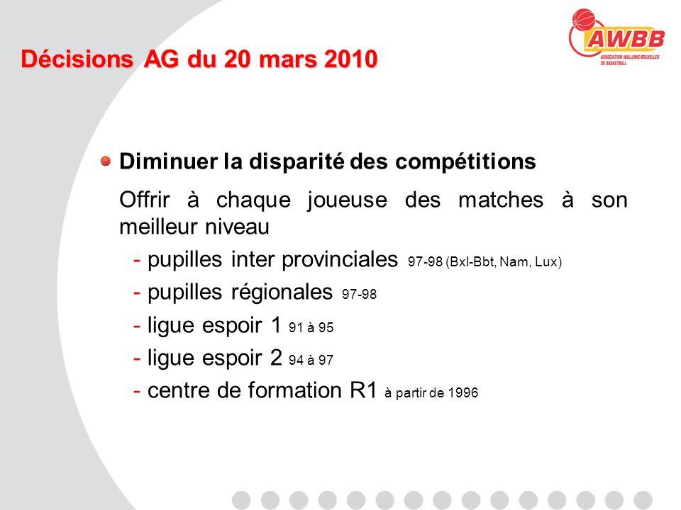 Décisions AG du 20 mars 2010 Diminuer la disparité des compétitions Offrir à chaque joueuse des matches à son meilleur niveau -pupilles inter provinci
