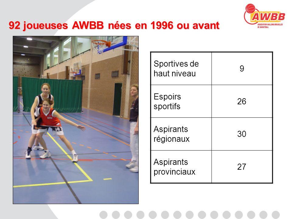 92 joueuses AWBB nées en 1996 ou avant Sportives de haut niveau 9 Espoirs sportifs 26 Aspirants régionaux 30 Aspirants provinciaux 27
