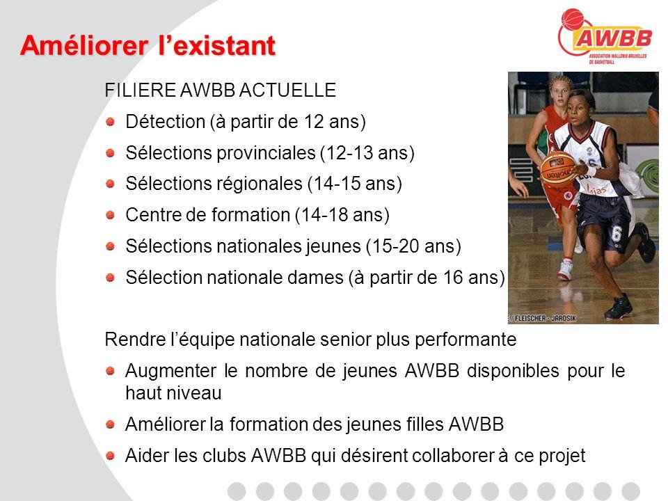 Améliorer lexistant FILIERE AWBB ACTUELLE Détection (à partir de 12 ans) Sélections provinciales (12-13 ans) Sélections régionales (14-15 ans) Centre