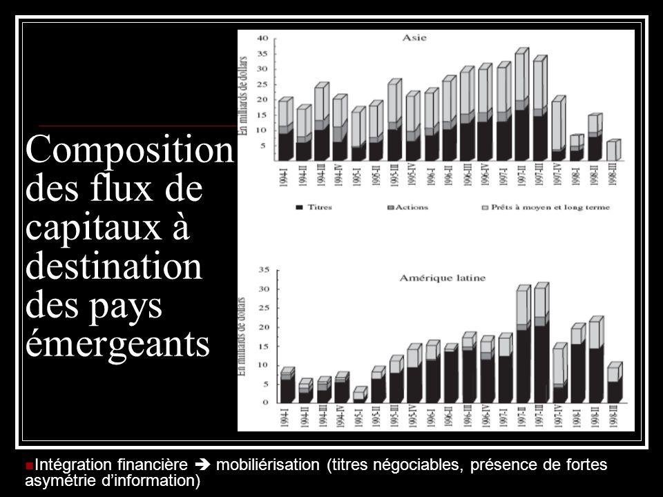 Composition des flux de capitaux à destination des pays émergeants Intégration financière mobiliérisation (titres négociables, présence de fortes asym