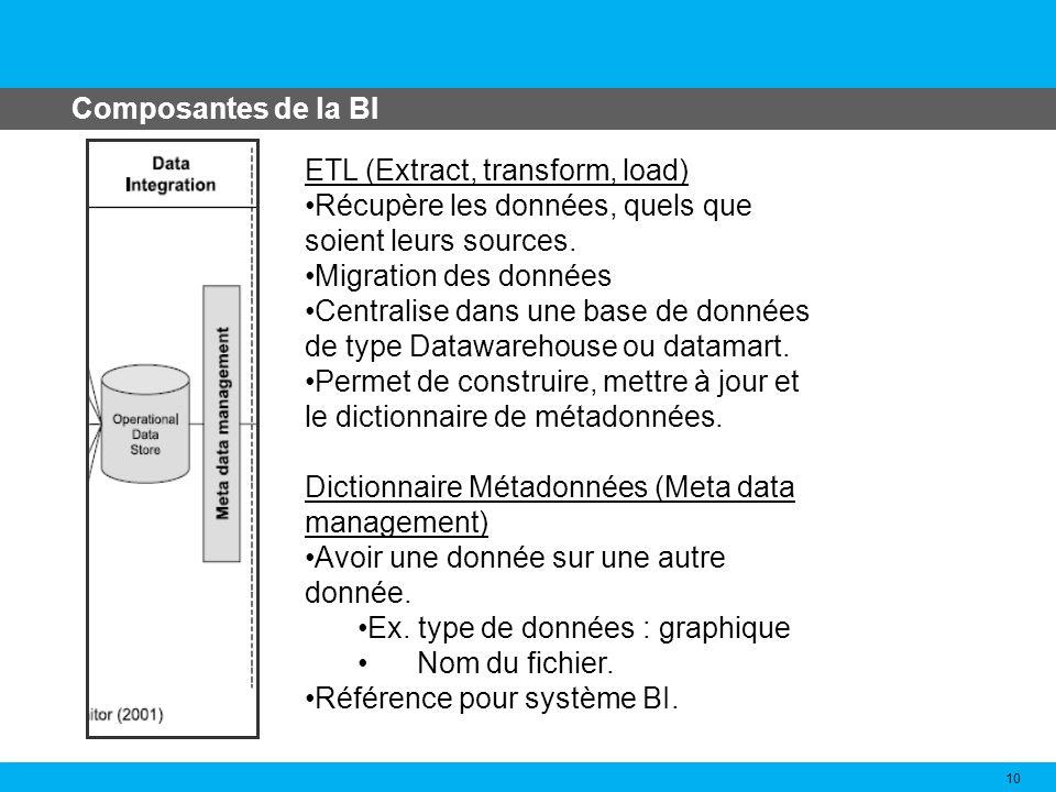 Composantes de la BI 10 ETL (Extract, transform, load) Récupère les données, quels que soient leurs sources. Migration des données Centralise dans une
