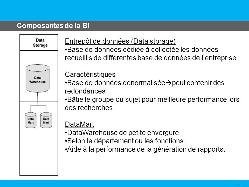 Composantes de la BI 11 Entrepôt de données (Data storage) Base de données dédiée à collectée les données recueillis de différentes base de données de