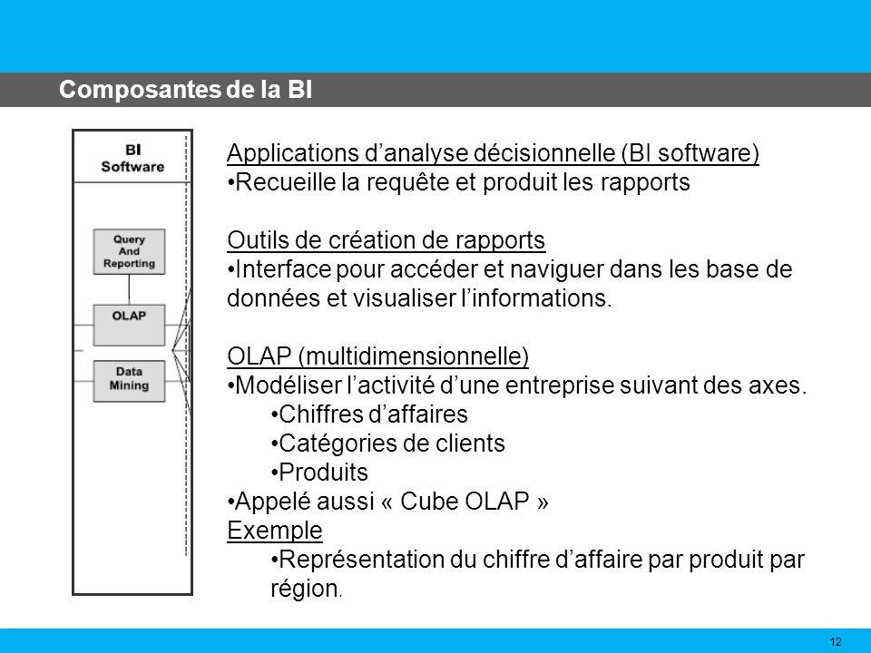 Composantes de la BI 12 Applications danalyse décisionnelle (BI software) Recueille la requête et produit les rapports Outils de création de rapports