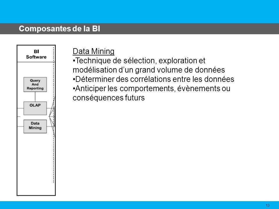 Composantes de la BI 13 Data Mining Technique de sélection, exploration et modélisation dun grand volume de données Déterminer des corrélations entre