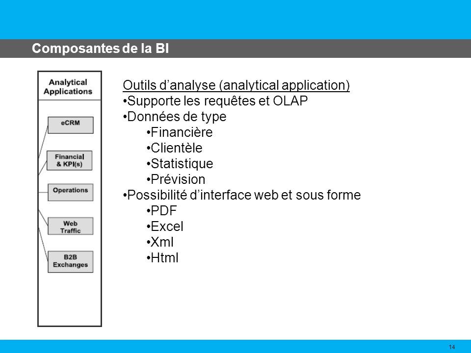 Composantes de la BI 14 Outils danalyse (analytical application) Supporte les requêtes et OLAP Données de type Financière Clientèle Statistique Prévis
