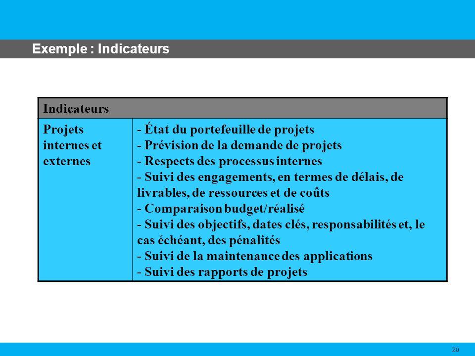 Exemple : Indicateurs 20 Indicateurs Projets internes et externes - État du portefeuille de projets - Prévision de la demande de projets - Respects de